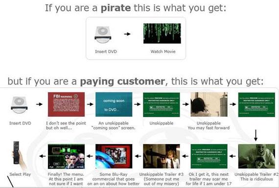 Por qué la piratería funciona
