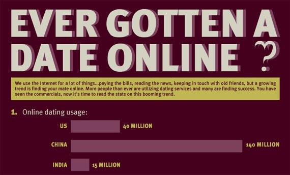 Datos de la industria de las citas online [infografía]