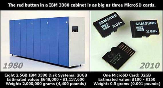 20Gb en 1980 y 32Gb en 2010