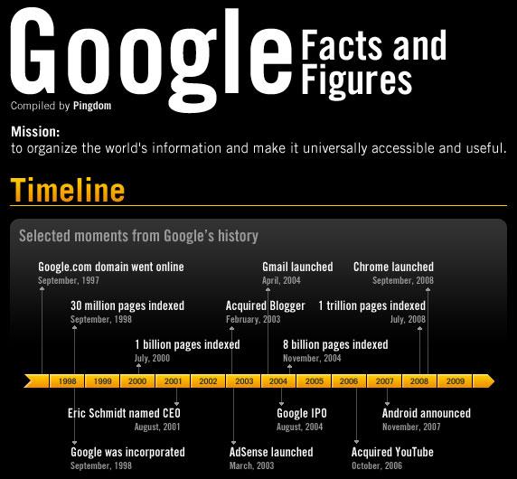 Los números de Google [infografía]