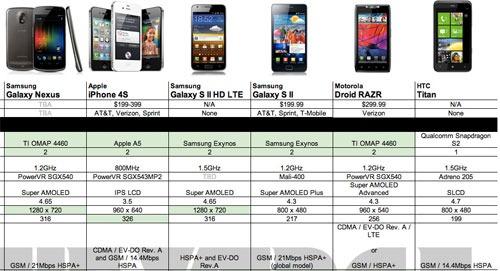 Tabla comparativa de especificaciones de los mejores smartphone del momento
