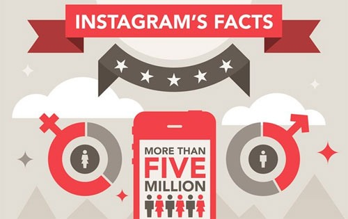Los números de Instagram [infografía]