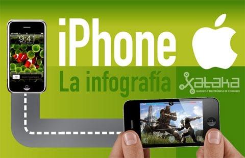 Infografía sobre la evolución del iPhone