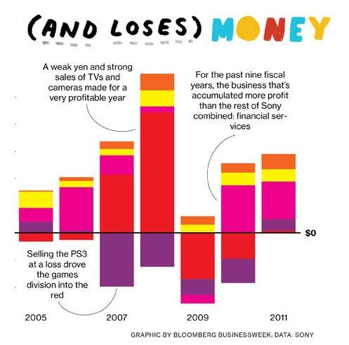 Cómo gana y pierde dinero Sony