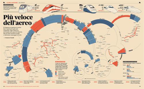 Trenes y líneas de Alta Velocidad en todo el mundo [infografía]