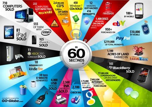 Ventas de productos de tecnología en 60 segundos [infografía]