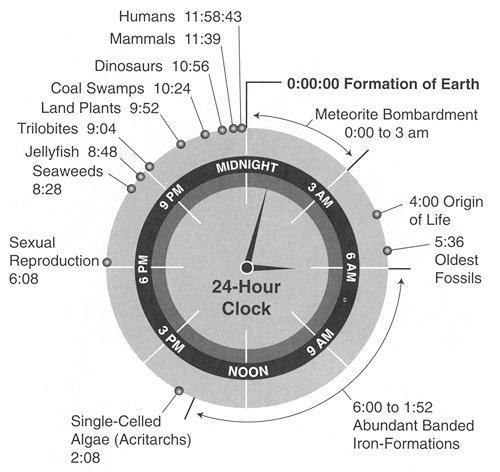 Los humanos llevamos un suspiro sobre la faz de la Tierra