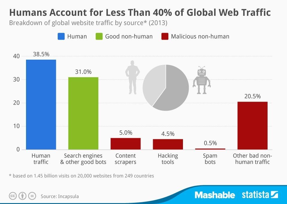 Las personas sólo realizamos un 38,5% del tráfico de datos de Internet