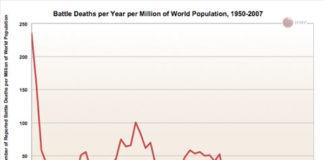 Gráfica: El mundo es más seguro ahora
