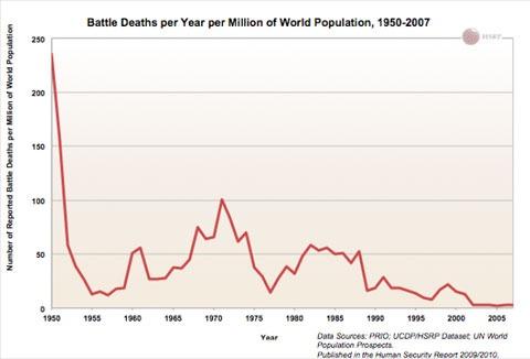 El mundo nunca ha sido más seguro que ahora, aunque parezca lo contrario