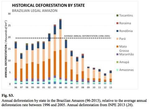 Brasil consigue frenar la deforestación del Amazonas