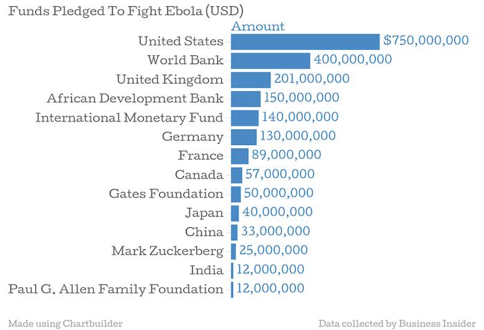 ebola fondos aportados