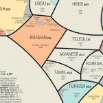 Todos los idiomas del mundo