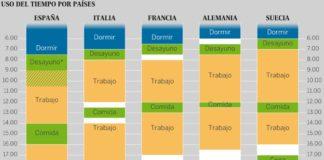 Comparación de horarios entre países europeos