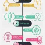 Infografía sobre el sueño
