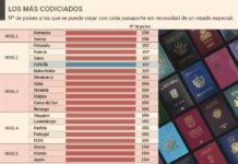 Pasaportes más valiosos del mundo
