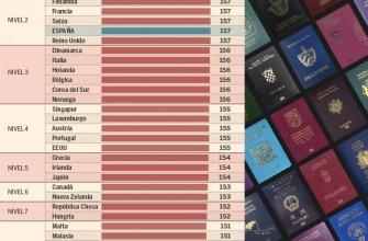 El pasaporte español es el segundo más poderoso del mundo
