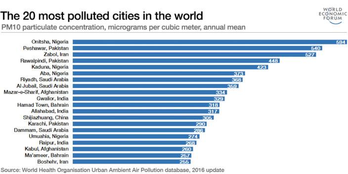 Ranking de ciudades más contaminadas del mundo