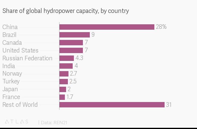 Diez países con más centrales hidroeléctricas