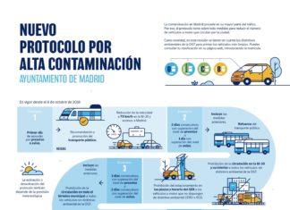 Escenarios y Protocolo de Alta Contaminación de Madrid