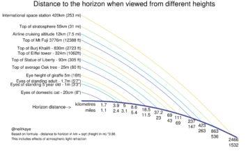 Distancias visibles en el horizonte