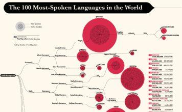 100 idiomas más hablados del mundo